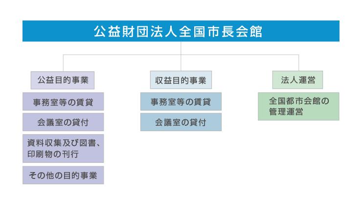 事業体系図